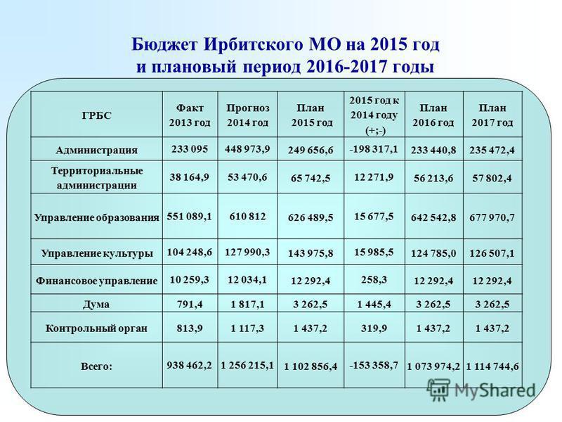 Бюджет Ирбитского МО на 2015 год и плановый период 2016-2017 годы ГРБС Факт 2013 год Прогноз 2014 год План 2015 год 2015 год к 2014 году (+;-) План 2016 год План 2017 год Администрация 233 095448 973,9 249 656,6 -198 317,1 233 440,8235 472,4 Территор