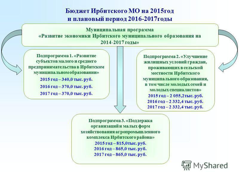 Бюджет Ирбитского МО на 2015 год и плановый период 2016-2017 годы Подпрограмма 3. «Поддержка организаций и малых форм хозяйствования агропромышленного комплекса Ирбитского района» 2015 год – 815,0 тыс. руб. 2016 год – 865,0 тыс. руб. 2017 год – 865,0