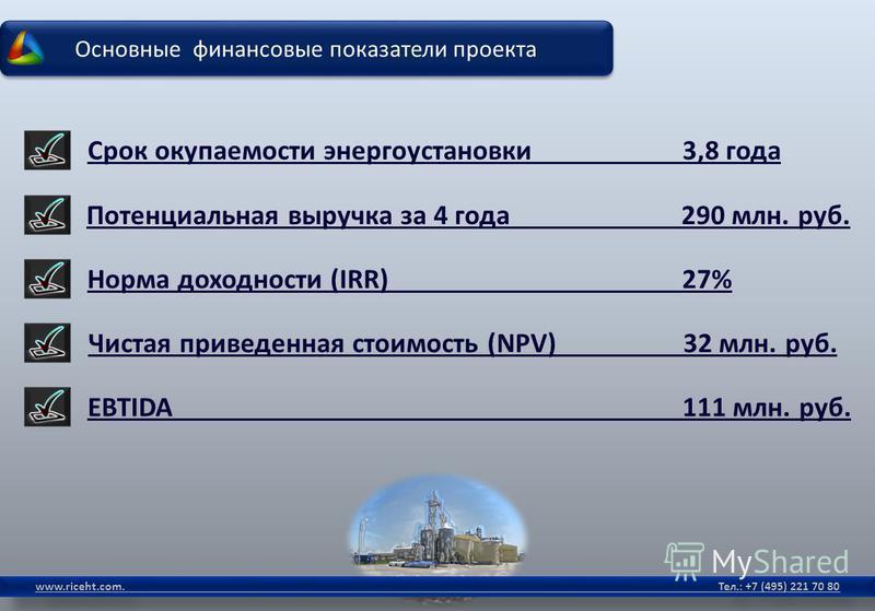 Основные финансовые показатели проекта www.riceht.com. Тел.: +7 (495) 221 70 80 Срок окупаемости энергоустановки 3,8 года Потенциальная выручка за 4 года 290 млн. руб. Норма доходности (IRR)27% Чистая приведенная стоимость (NPV)32 млн. руб. EBTIDA111