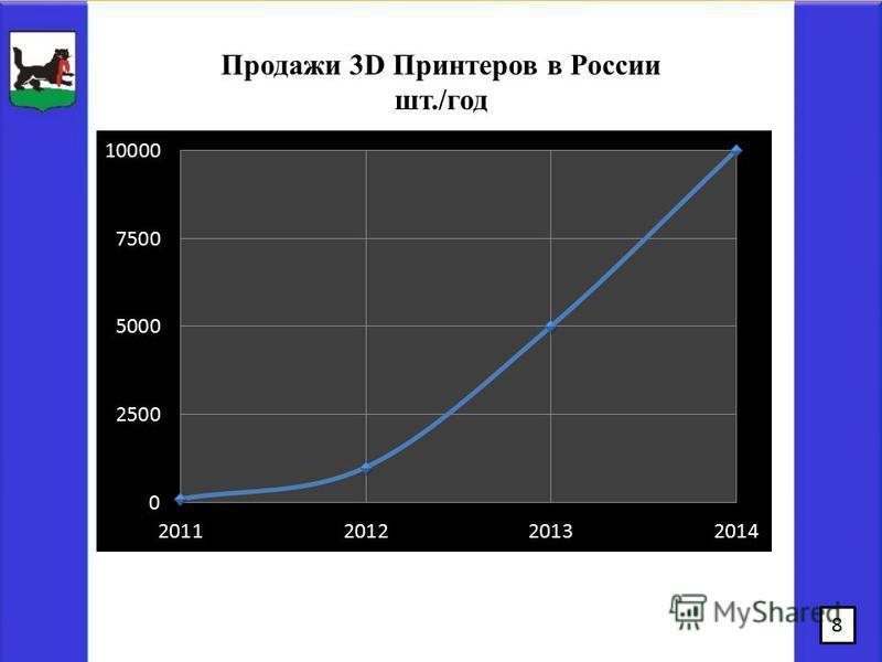 8 Продажи 3D Принтеров в России шт./год