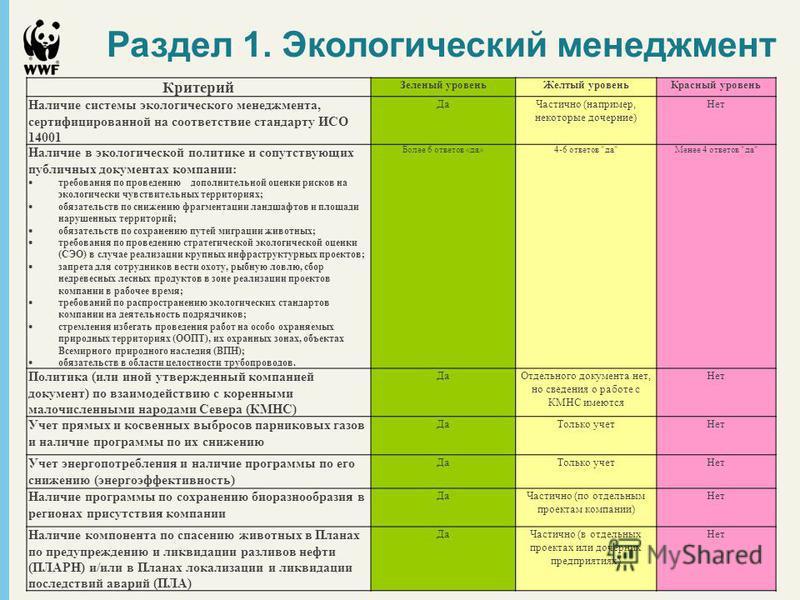 Раздел 1. Экологический менеджмент Критерий Зеленый уровень Желтый уровень Красный уровень Наличие системы экологического менеджмента, сертифицированной на соответствие стандарту ИСО 14001 Да Частично (например, некоторые дочерние) Нет Наличие в экол