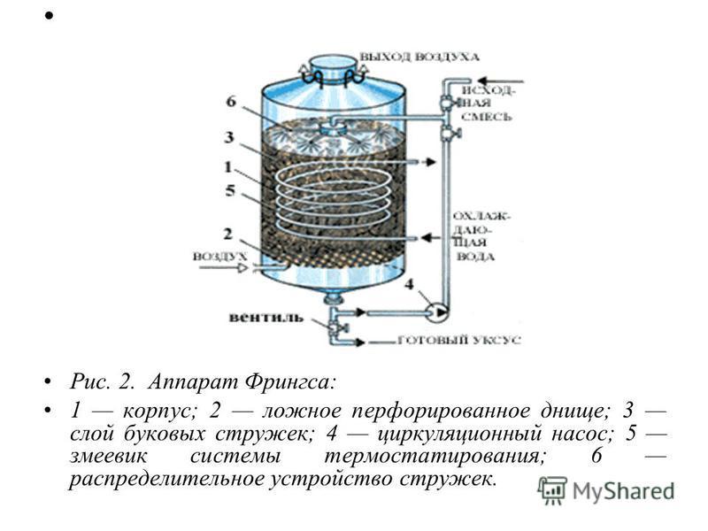 Рис. 2. Аппарат Фрингса: 1 корпус; 2 ложное перфорированное днище; 3 слой буковых стружек; 4 циркуляционный насос; 5 змеевик системы термостатирования; 6 распределительное устройство стружек.
