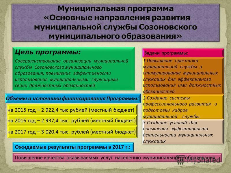 Цель программы: Совершенствование организации муниципальной службы Созоновского муниципального образования, повышение эффективности использования муниципальными служащими своих должностных обязанностей Цель программы: Совершенствование организации му