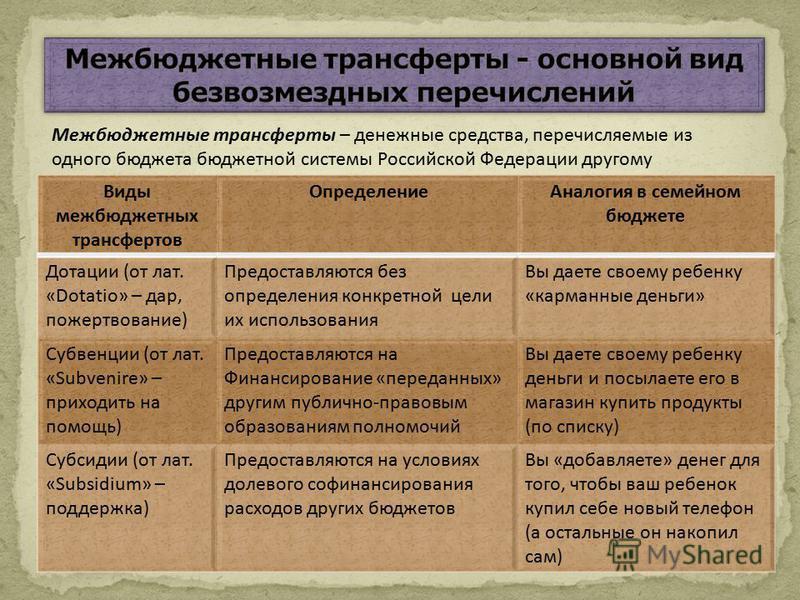 Межбюджетные трансферты – денежные средства, перечисляемые из одного бюджета бюджетной системы Российской Федерации другому