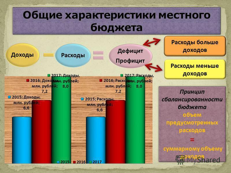 Принцип сбалансированности бюджета объем предусмотренных расходов = суммарному объему доходов Принцип сбалансированности бюджета объем предусмотренных расходов = суммарному объему доходов Доходы Расходы Дефицит Профицит Расходы больше доходов Расходы