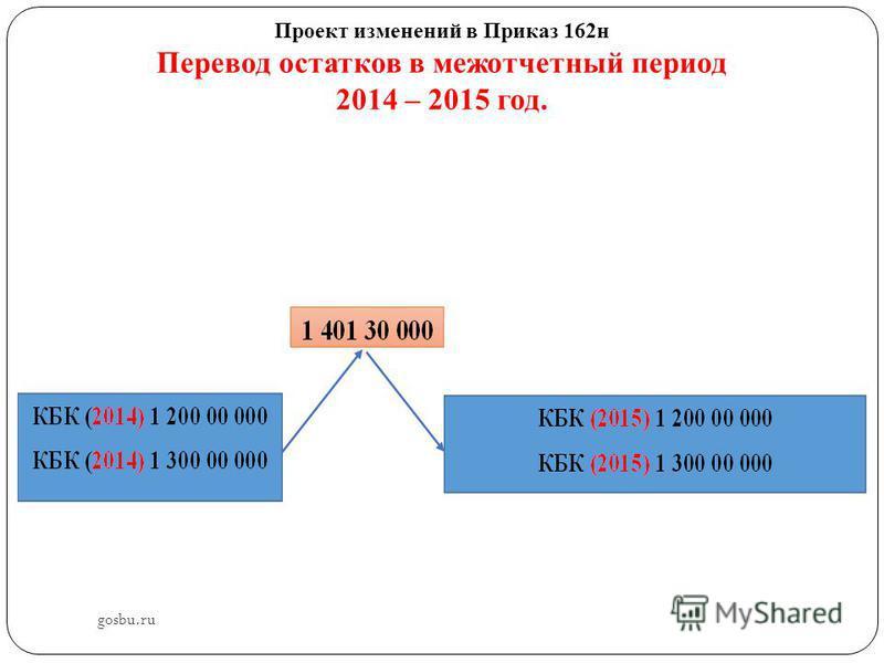 Проект изменений в Приказ 162 н Перевод остатков в межотчетный период 2014 – 2015 год. gosbu.ru