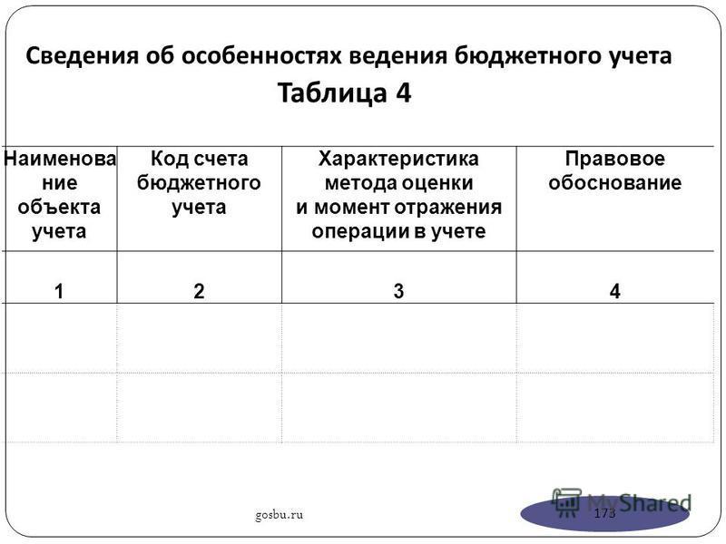 Сведения об особенностях ведения бюджетного учета Таблица 4 Наименование объекта учета Код счета бюджетного учета Характеристика метода оценки и момент отражения операции в учете Правовое обоснование 1234 gosbu.ru 173