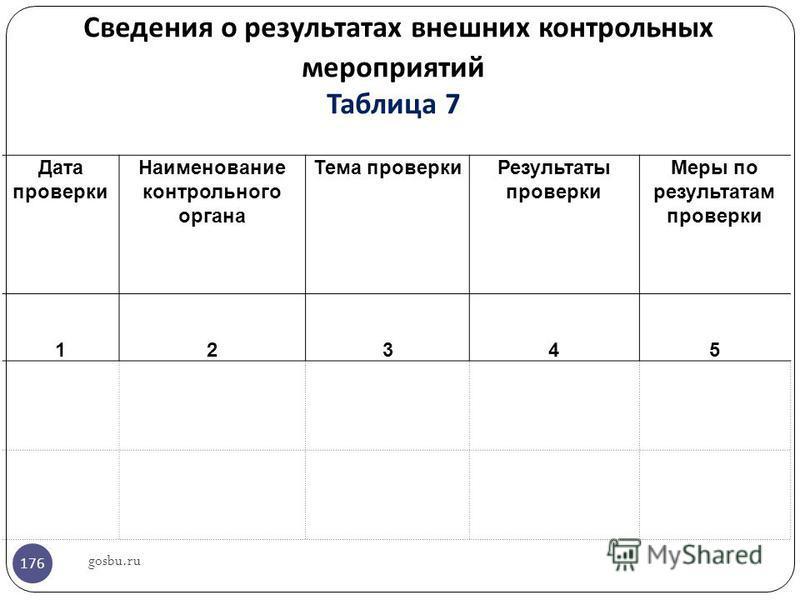 Сведения о результатах внешних контрольных мероприятий Таблица 7 Дата проверки Наименование контрольного органа Тема проверки Результаты проверки Меры по результатам проверки 12345 gosbu.ru 176