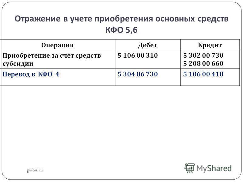 Отражение в учете приобретения основных средств КФО 5,6 Операция Дебет Кредит Приобретение за счет средств субсидии 5 106 00 3105 302 00 730 5 208 00 660 Перевод в КФО 4 5 304 06 7305 106 00 410 gosbu.ru