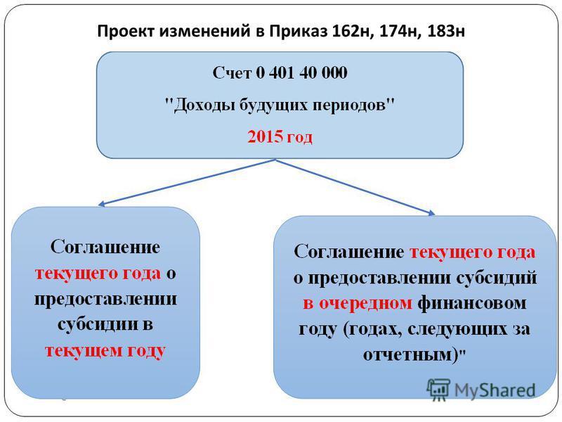 Проект изменений в Приказ 162 н, 174 н, 183 н gosbu.ru