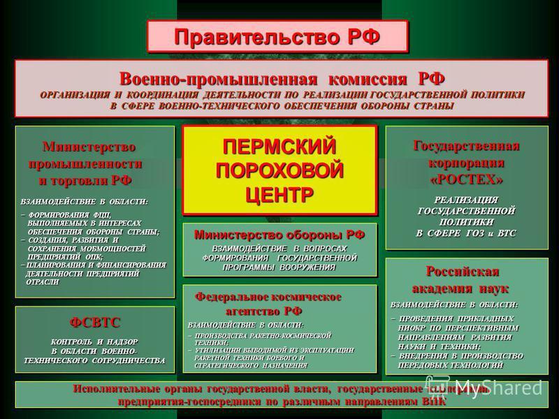 Правительство РФ Военно-промышленная комиссия РФ ОРГАНИЗАЦИЯ И КООРДИНАЦИЯ ДЕЯТЕЛЬНОСТИ ПО РЕАЛИЗАЦИИ ГОСУДАРСТВЕННОЙ ПОЛИТИКИ В СФЕРЕ ВОЕННО-ТЕХНИЧЕСКОГО ОБЕСПЕЧЕНИЯ ОБОРОНЫ СТРАНЫ Российская академия наук ВЗАИМОДЕЙСТВИЕ В ОБЛАСТИ: ПРОВЕДЕНИЯ ПРИКЛА