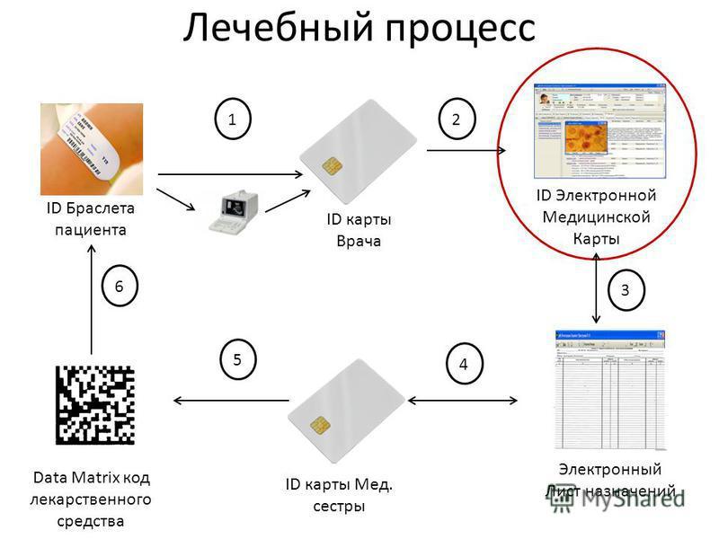 Лечебный процесс ID Браслета пациента ID карты Врача ID Электронной Медицинской Карты Data Matrix код лекарственного средства ID карты Мед. сестры 6 2 3 451 Электронный Лист назначений