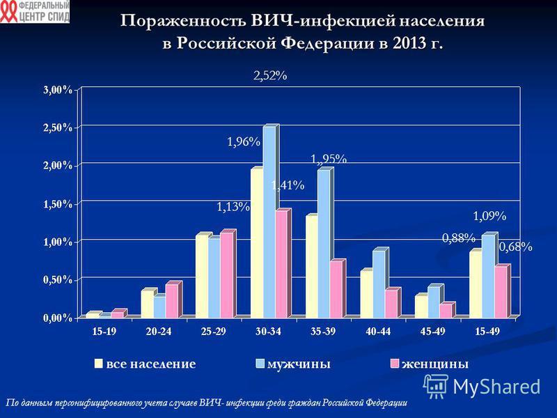Пораженность ВИЧ-инфекцией населения в Российской Федерации в 2013 г. По данным персонифицированного учета случаев ВИЧ- инфекции среди граждан Российской Федерации 2,52% 1,13% 1,96% 1,,95% 1,09% 1,41% 0,68% 0,88%