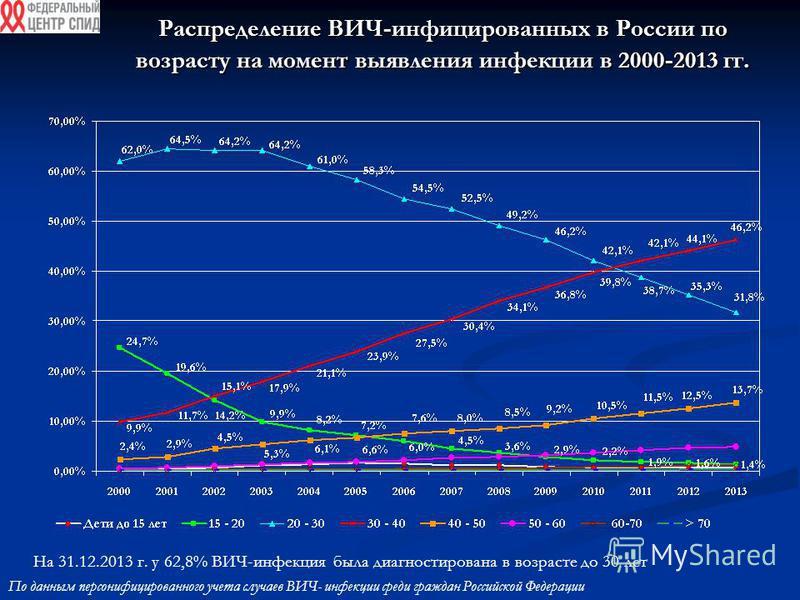 Распределение ВИЧ-инфицированных в России по возрасту на момент выявления инфекции в 2000-2013 гг. На 31.12.2013 г. у 62,8% ВИЧ-инфекция была диагностирована в возрасте до 30 лет По данным персонифицированного учета случаев ВИЧ- инфекции среди гражда