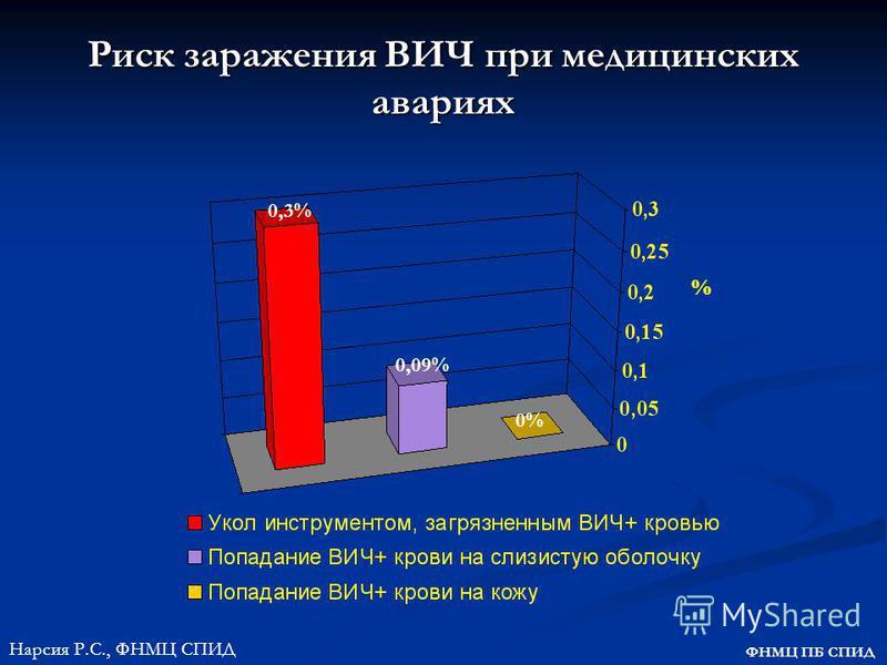 Риск заражения ВИЧ при медицинских авариях % 0,3% 0,09% 0% ФНМЦ ПБ СПИД Нарсия Р.С., ФНМЦ СПИД