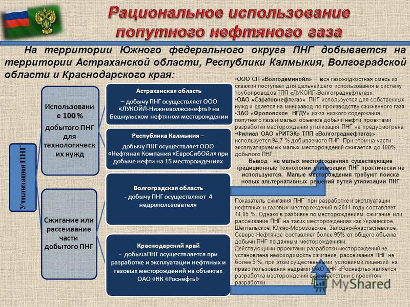 На территории Южного федерального округа ПНГ добывается на территории Астраханской области, Республики Калмыкия, Волгоградской области и Краснодарского края: Утилизация ПНГ 100 % Использовани е 100 % добытого ПНГ для технологических нужд Астраханская