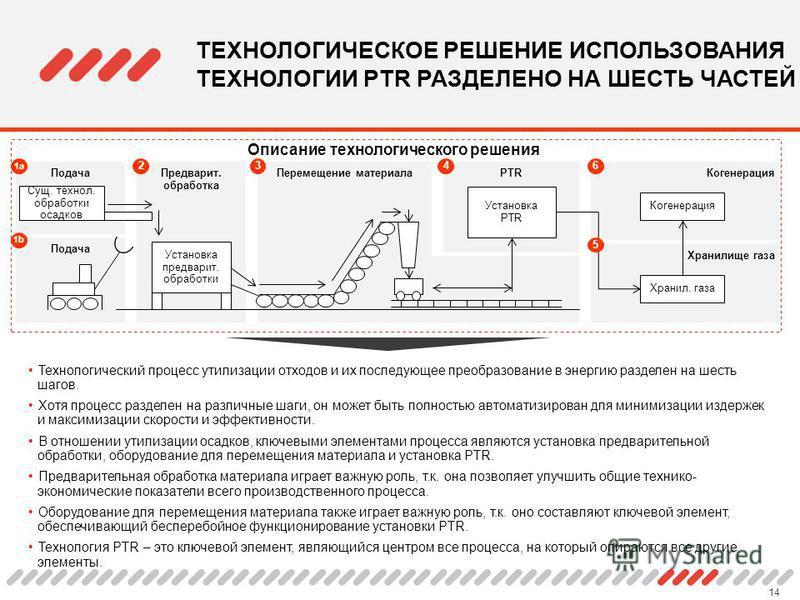 14 Технологический процесс утилизации отходов и их последующее преобразование в энергию разделен на шесть шагов. Хотя процесс разделен на различные шаги, он может быть полностью автоматизирован для минимизации издержек и максимизации скорости и эффек