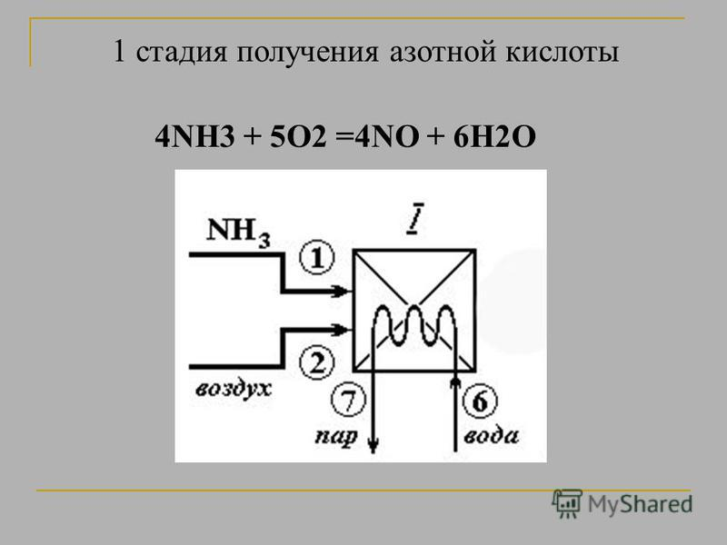 1 стадия получения азотной кислоты 4NH3 + 5O2 =4NO + 6H2O