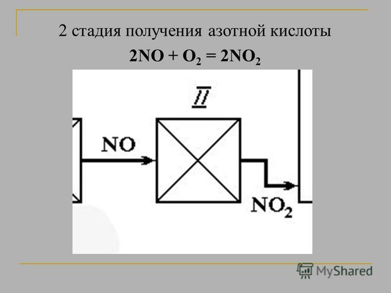 2 стадия получения азотной кислоты 2NO + O 2 = 2NO 2