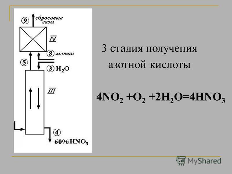 3 стадия получения азотной кислоты 4NO 2 +O 2 +2H 2 O=4HNO 3