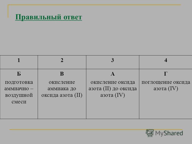 Правильный ответ 1234 Б подготовка аммиачно – воздушной смеси В окисление аммиака до оксида азота (II) А окисление оксида азота (II) до оксида азота (IV) Г поглощение оксида азота (IV)