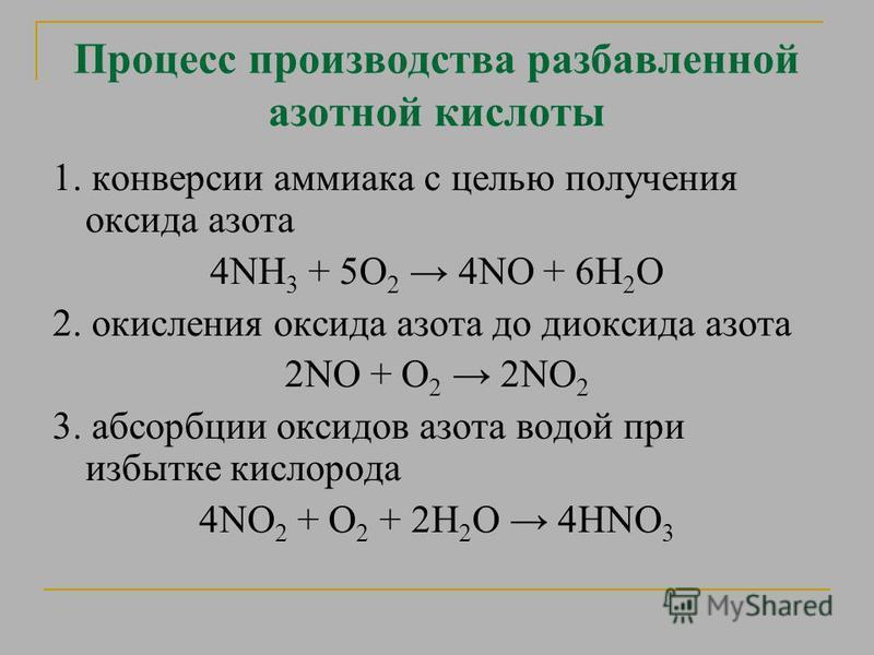 Процесс производства разбавленной азотной кислоты 1. конверсии аммиака с целью получения оксида азота 4NH 3 + 5О 2 4NO + 6Н 2 О 2. окисления оксида азота до диоксида азота 2NO + О 2 2NO 2 3. абсорбции оксидов азота водой при избытке кислорода 4NO 2 +