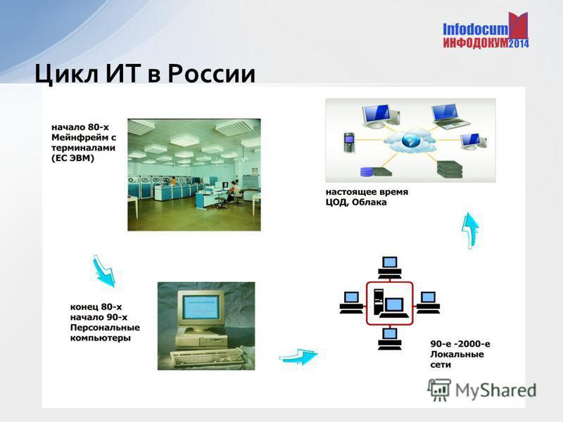 Цикл ИТ в России