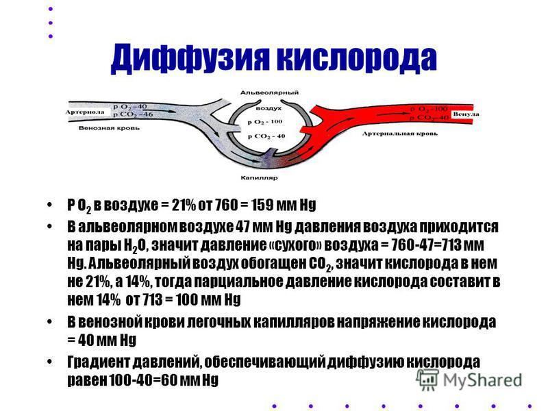 Д иффузия газов через АГБ ЗАКОН ФИКА S. DK. (P 1 - P 2 ) Q ГАЗА = -------------------- T где: Q газа - объем газа, проходящего через ткань в единицу времени, S- площадь ткани, DK-диффузион ный коэффициент газа, (Р 1 -Р 2 ) - градиент парциального дав