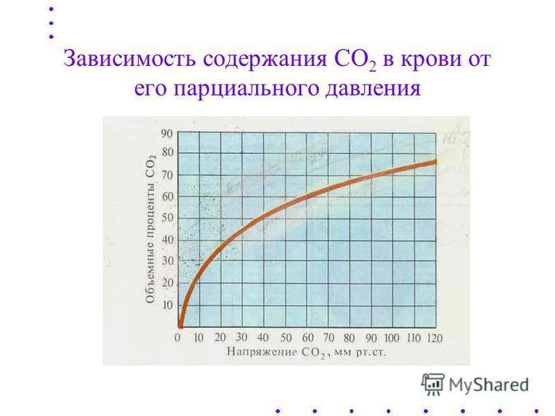 Транспорт СО 2 кровью В ЭРИТРОЦИТАХ KHbO 2 K + + Hb + O 2 в клетки Н 2 О + СО 2 Н 2 СО 3 НСО 3 - + Н + КНСО 3 ННb СО 2 + из тканей СО 2 ННbCO 2 В ПЛАЗМЕ КРОВИ NaCl Na + + Cl - в эритроциты NaHCO 3 HCO 3 - из эритроцитов КА
