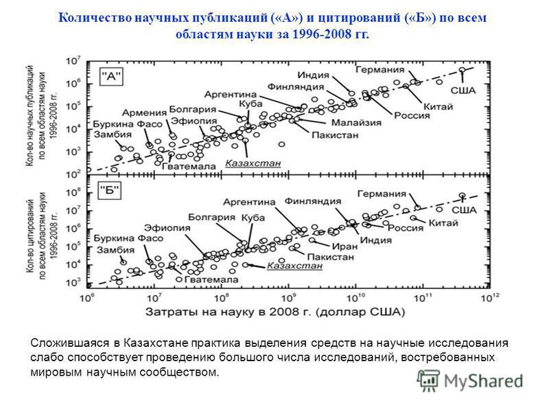 Количество научных публикаций («А») и цитирований («Б») по всем областям науки за 1996-2008 гг. Сложившаяся в Казахстане практика выделения средств на научные исследования слабо способствует проведению большого числа исследований, востребованных миро