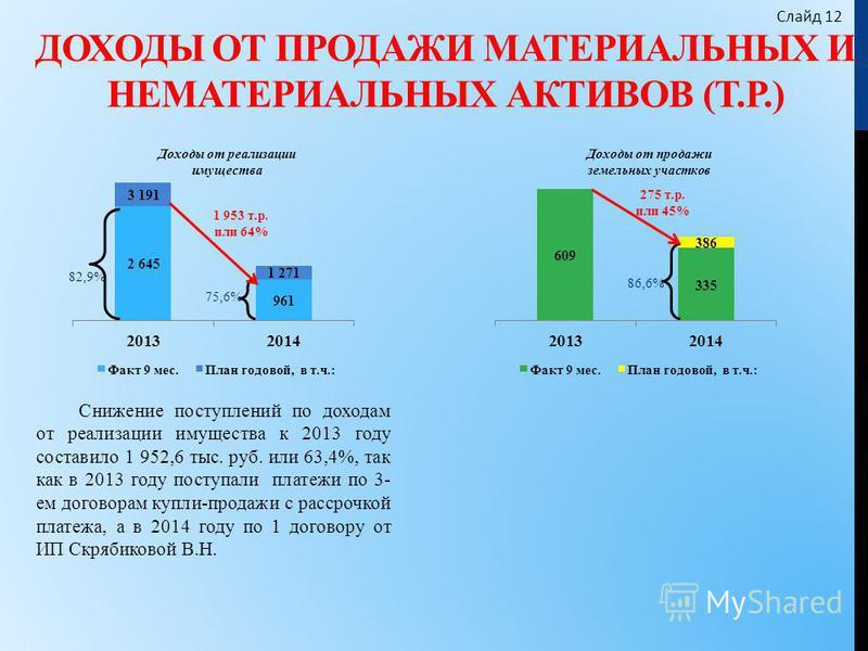 ДОХОДЫ ОТ ПРОДАЖИ МАТЕРИАЛЬНЫХ И НЕМАТЕРИАЛЬНЫХ АКТИВОВ (Т.Р.) Снижение поступлений по доходам от реализации имущества к 2013 году составило 1 952,6 тыс. руб. или 63,4%, так как в 2013 году поступали платежи по 3- ем договорам купли-продажи с рассроч