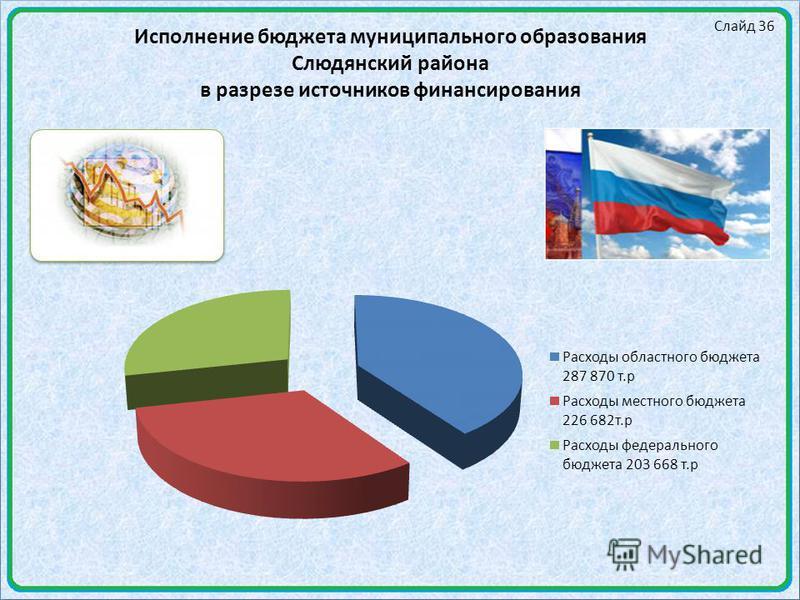 Слайд 36 Исполнение бюджета муниципального образования Слюдянский района в разрезе источников финансирования