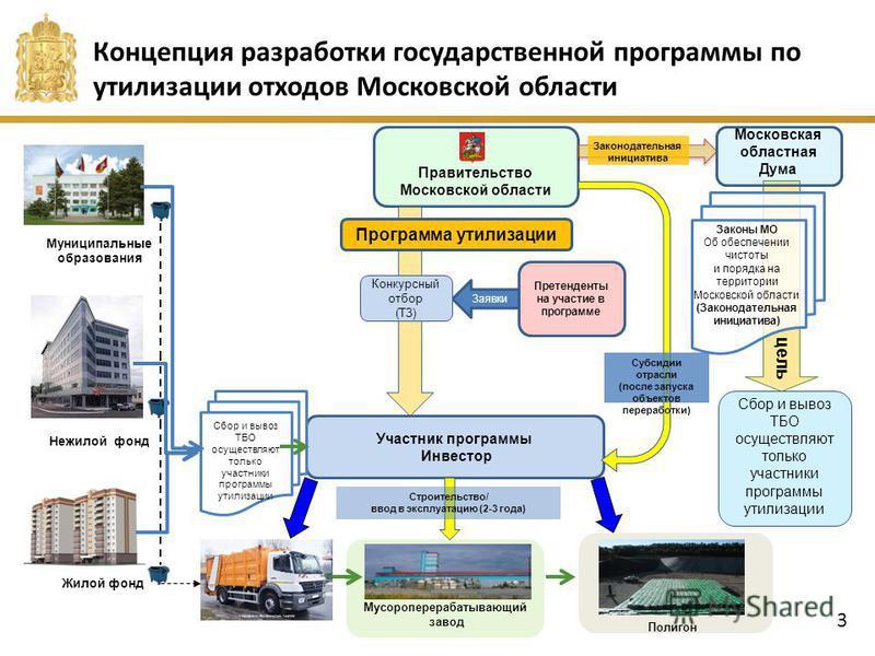 Концепция разработки государственной программы по утилизации отходов Московской области цель Мусороперерабатывающий завод Участник программы Инвестор Правительство Московской области Сбор и вывоз ТБО осуществляют только участники программы утилизации