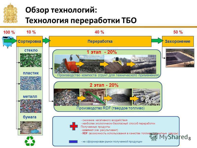 Обзор технологий: Технология переработки ТБО Сортировка стекло пластик металл бумага Переработка Захоронение 100 % 10 %40 %50 % Производство RDF (твердое топливо) Производство компоста (грунт для технического применения) - снижение негативного воздей