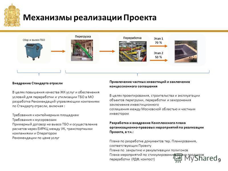 Механизмы реализации Проекта Привлечение частных инвестиций и заключение концессионного соглашения В целях проектирования, строительства и эксплуатации объектов перегрузки, переработки и захоронения заключение инвестиционного соглашения между Московс