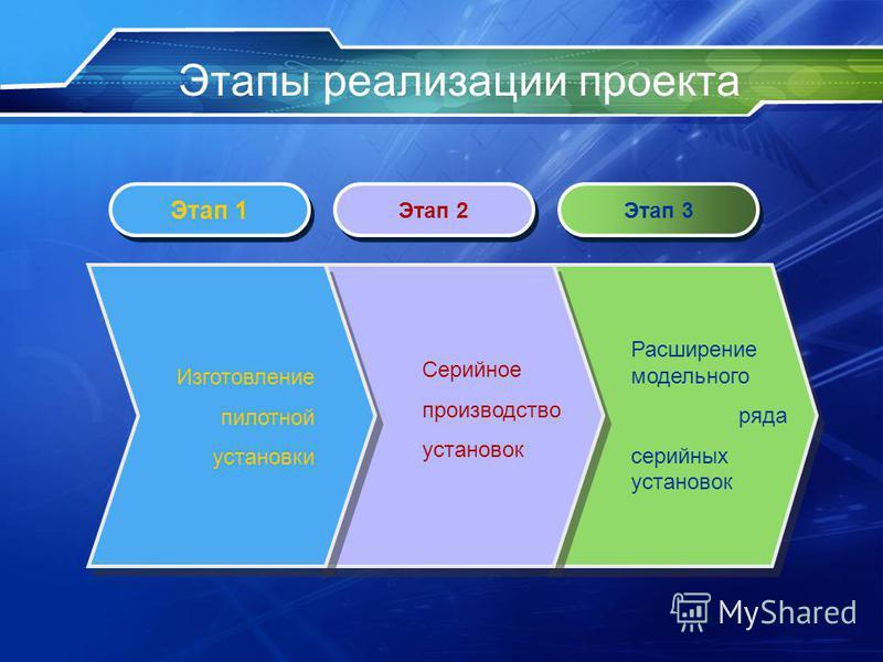 Этапы реализации проекта Этап 1 Этап 2 Этап 3 Изготовление пилотной установки Серийное производство установок Расширение модельного ряда серийных установок