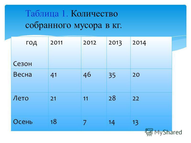 год Сезон 2011201220132014 Весна 41463520 Лето 21112822 Осень 1871413 Таблица 1. Количество собранного мусора в кг.