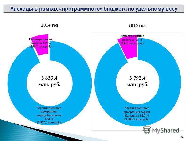 Расходы в рамках «программного» бюджета по удельному весу 2015 год 3 792,4 млн. руб. Непрограммные расходы 7,5 % (284,1 млн. руб.) Муниципальные программы города Когалыма 92,5 % (3 508,3 млн. руб.) 38