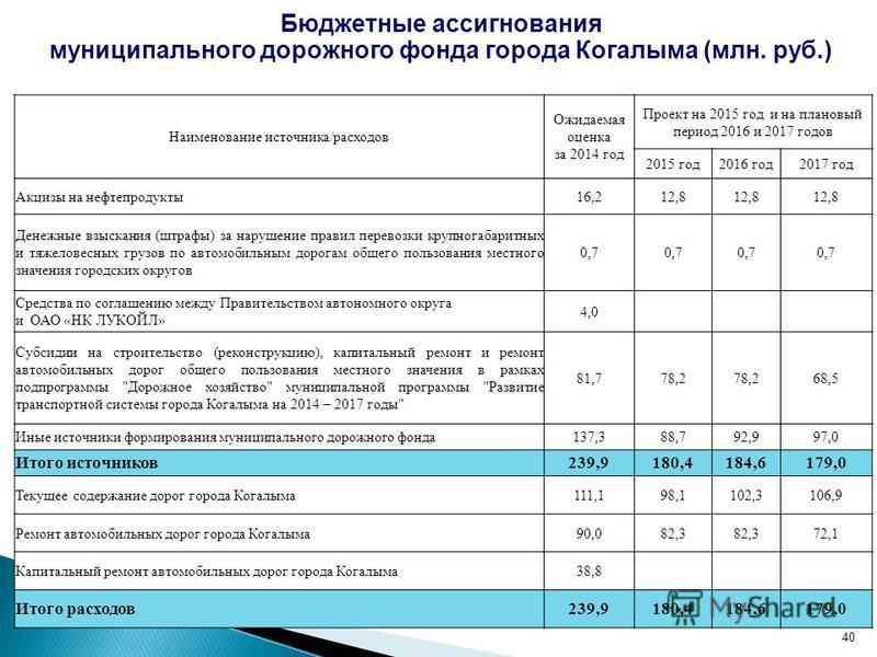 Бюджетные ассигнования муниципального дорожного фонда города Когалыма (млн. руб.) Наименование источника/расходов Ожидаемая оценка за 2014 год Проект на 2015 год и на плановый период 2016 и 2017 годов 2015 год 2016 год 2017 год Акцизы на нефтепродукт
