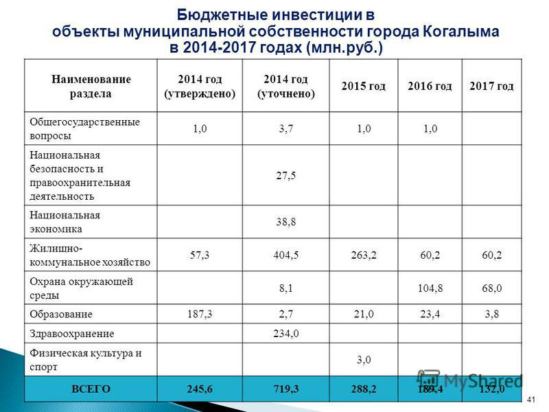 Бюджетные инвестиции в объекты муниципальной собственности города Когалыма в 2014-2017 годах (млн.руб.) Наименование раздела 2014 год (утверждено) 2014 год (уточнено) 2015 год 2016 год 2017 год Общегосударственные вопросы 1,03,71,0 Национальная безоп