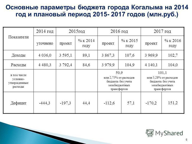 Показатели 2014 год 2015 год 2016 год 2017 год уточненопроект % к 2014 году проект % к 2015 году проект % к 2016 году Доходы 4 036,03 595,189,13 867,3107,63 969,9102,7 Расходы 4 480,33 792,484,63 979,9104,94 140,1104,0 в том числе условно- утвержденн