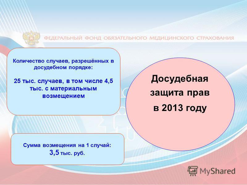 Досудебная защита прав в 2013 году Сумма возмещения на 1 случай: 3,5 тыс. руб. Количество случаев, разрешённых в досудебном порядке: 25 тыс. случаев, в том числе 4,5 тыс. с материальным возмещением