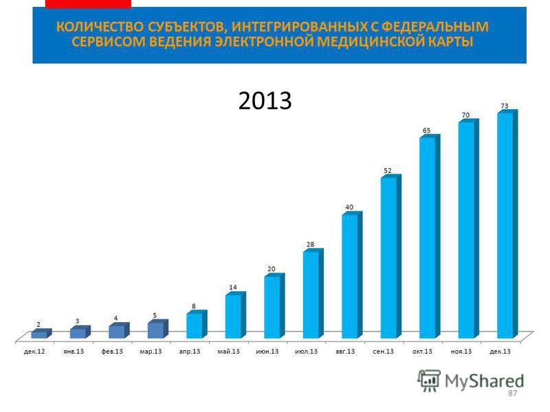 87 КОЛИЧЕСТВО СУБЪЕКТОВ, ИНТЕГРИРОВАННЫХ С ФЕДЕРАЛЬНЫМ СЕРВИСОМ ВЕДЕНИЯ ЭЛЕКТРОННОЙ МЕДИЦИНСКОЙ КАРТЫ 2013