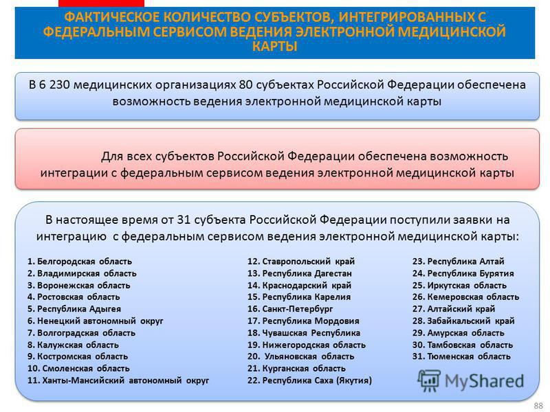 88 В 6 230 медицинских организациях 80 субъектах Российской Федерации обеспечена возможность ведения электронной медицинской карты ФАКТИЧЕСКОЕ КОЛИЧЕСТВО СУБЪЕКТОВ, ИНТЕГРИРОВАННЫХ С ФЕДЕРАЛЬНЫМ СЕРВИСОМ ВЕДЕНИЯ ЭЛЕКТРОННОЙ МЕДИЦИНСКОЙ КАРТЫ Для всех