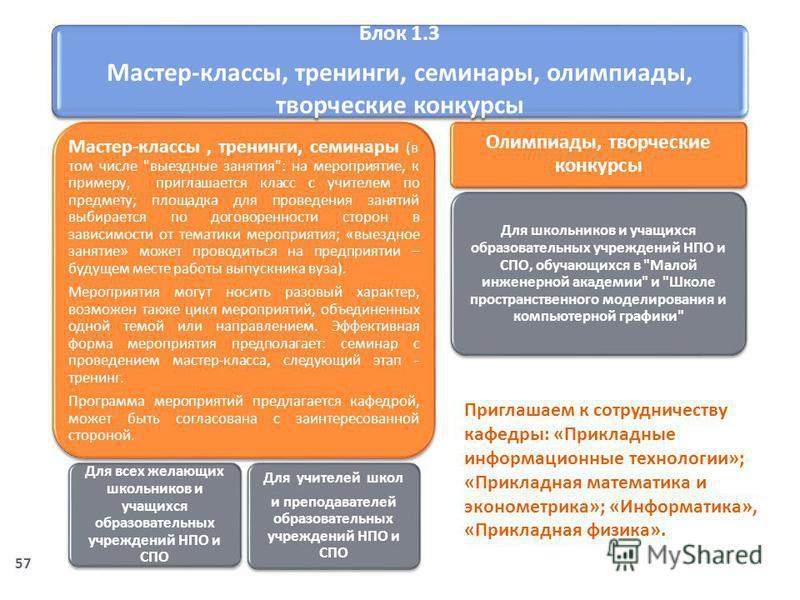 Блок 1.3 Мастер - классы, тренинги, семинары, олимпиады, творческие конкурсы Мастер - классы, тренинги, семинары ( в том числе
