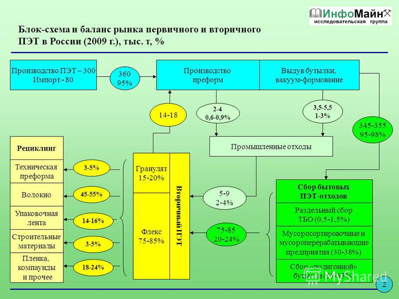 Блок-схема и баланс рынка первичного и вторичного ПЭТ в России (2009 г.), тыс. т, % Производство ПЭТ – 300 Импорт - 80 Производство преформ Выдув бутылки, вакуум-формование 360 95% 3,5-5,5 1-3% 2-4 0,6-0,9% Промышленные отходы Рециклинг Техническая п