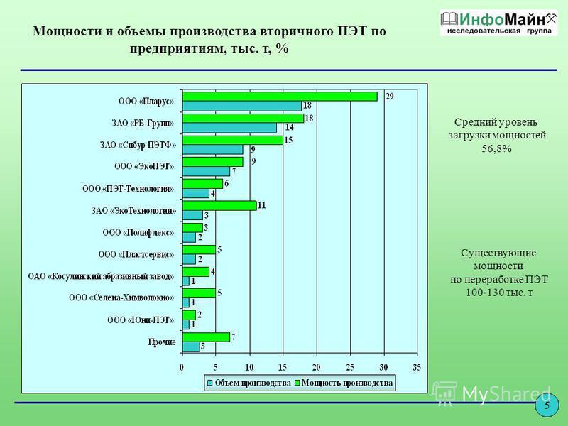 Мощности и объемы производства вторичного ПЭТ по предприятиям, тыс. т, % Средний уровень загрузки мощностей 56,8% Существующие мощности по переработке ПЭТ 100-130 тыс. т 5