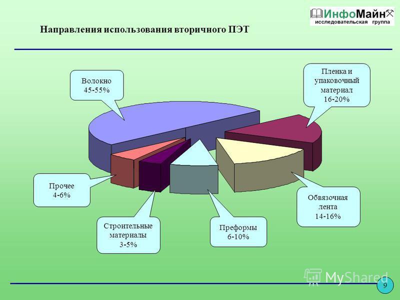 Направления использования вторичного ПЭТ Волокно 45-55% Пленка и упаковочный материал 16-20% Прочее 4-6% Строительные материалы 3-5% Обвязочная лента 14-16% Преформы 6-10% 9