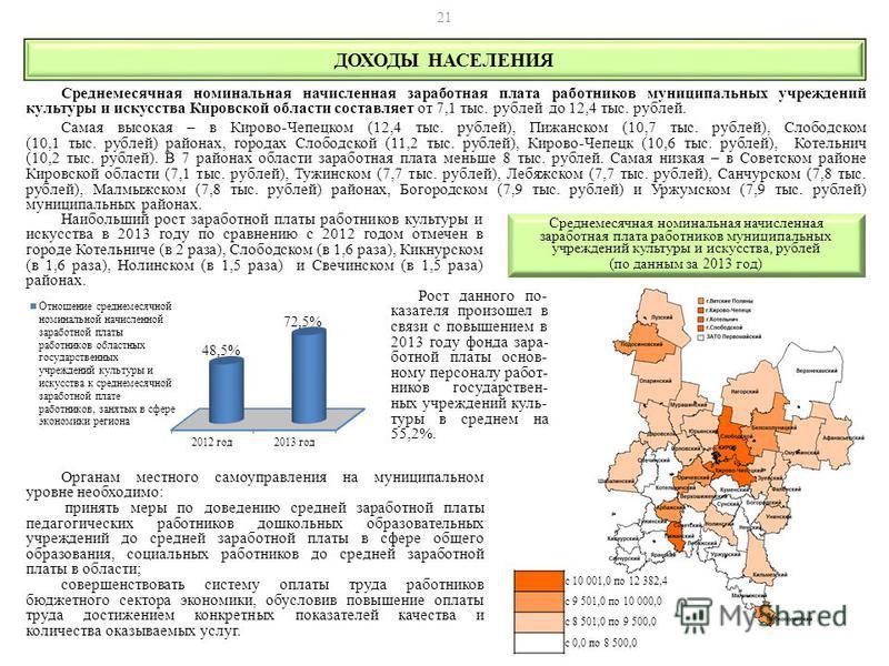 Наибольший рост заработной платы работников культуры и искусства в 2013 году по сравнению с 2012 годом отмечен в городе Котельниче (в 2 раза), Слободском (в 1,6 раза), Кикнурском (в 1,6 раза), Нолинском (в 1,5 раза) и Свечинском (в 1,5 раза) районах.