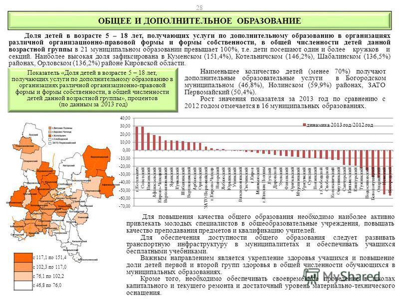 Наименьшее количество детей (менее 70%) получают дополнительные образовательные услуги в Богородском муниципальном (46,8%), Нолинском (59,9%) районах, ЗАТО Первомайский (50,4%). Рост значения показателя за 2013 год по сравнению с 2012 годом отмечаетс
